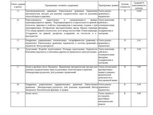 Обозн. задания в работеПроверяемые элементы содержанияПроверяемые уменияУр