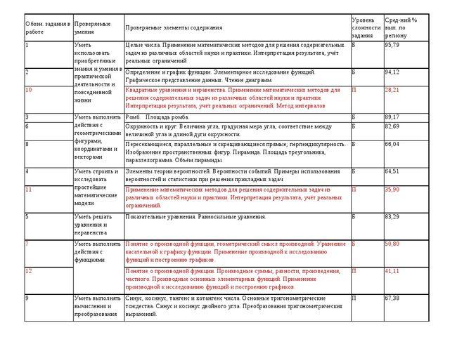 Обозн. задания в работеПроверяемые уменияПроверяемые элементы содержанияУр...