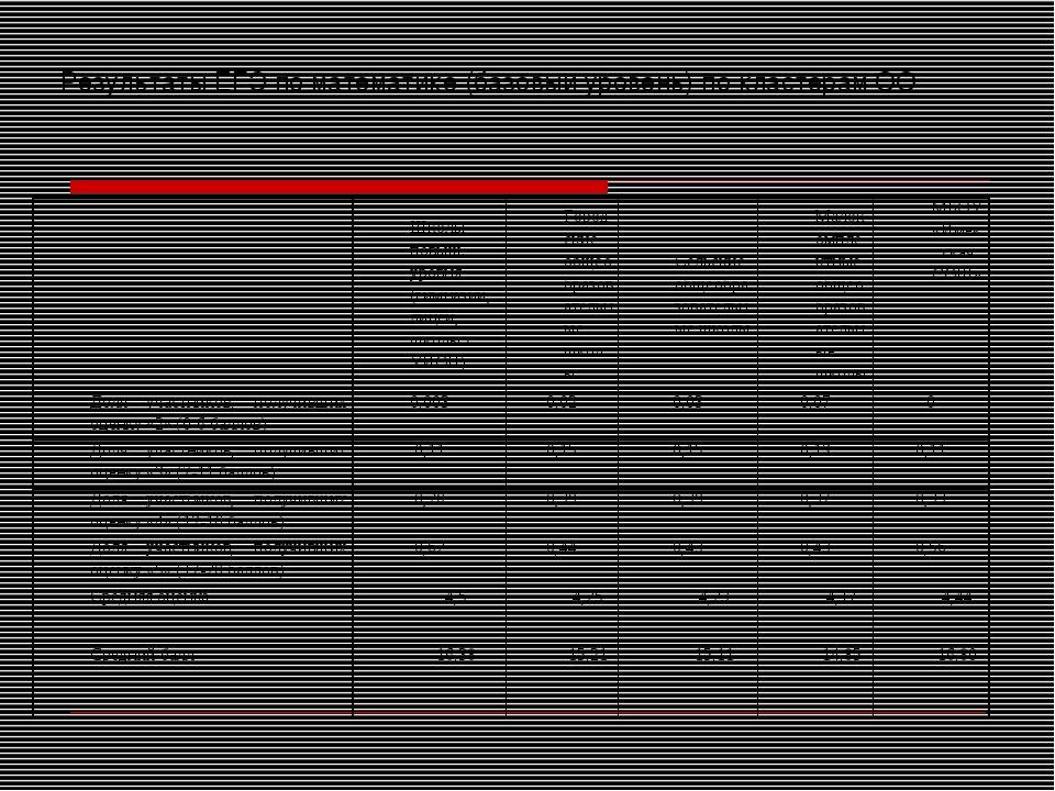 Результаты ЕГЭ по математике (базовый уровень) по кластерам ОО Школы повыш....