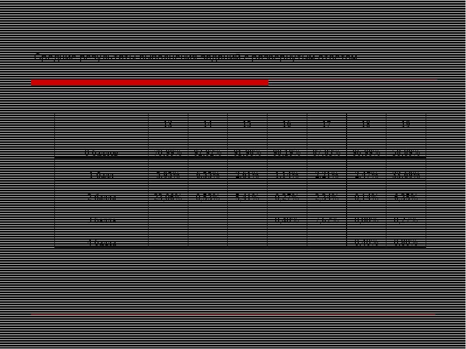 Средние результаты выполнения заданий с развернутым ответом 13141516171...
