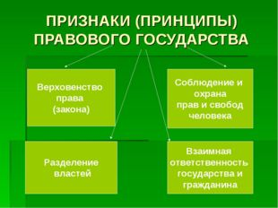 ПРИЗНАКИ (ПРИНЦИПЫ) ПРАВОВОГО ГОСУДАРСТВА Верховенство права (закона) Раздел