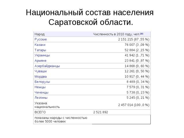 Национальный состав населения Саратовской области. НародЧисленность в 2010 г...