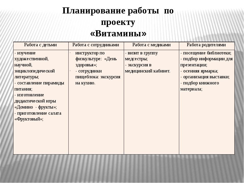 Планирование работы по проекту «Витамины» Работа с детьми Работа с сотрудника...