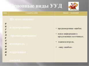 Основные виды УУД Целеполагание ; планирование ; прогнозирование ; контроль ;