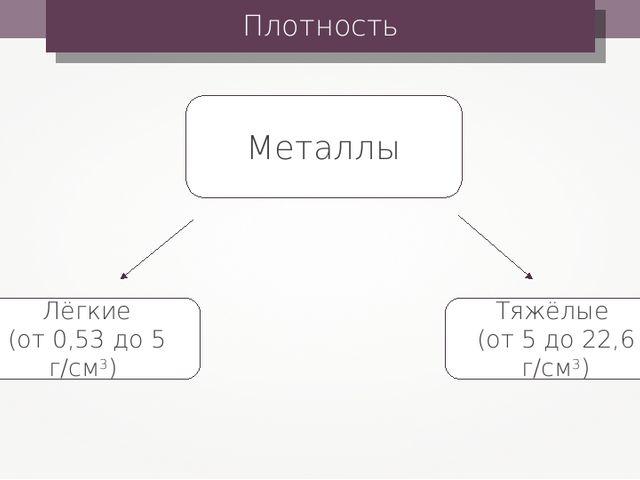 Плотность Металлы