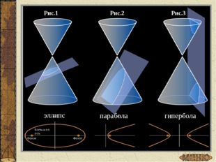 Рис.1 Рис.2 Рис.3 эллипс парабола гипербола