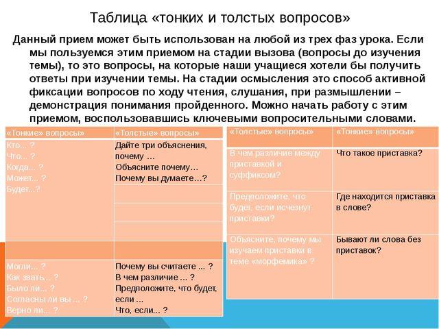 Таблица «тонких и толстых вопросов» Данный прием может быть использован на лю...
