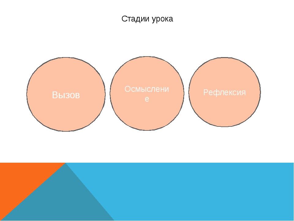 Стадии урока Вызов Осмысление Рефлексия