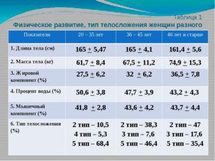 Таблица 1 Физическое развитие, тип телосложения женщин разного возраста, зан