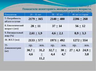 Таблица 2 Показатели мониторинга женщин разного возраста, занимающихся аквафи