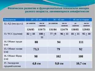 Таблица 3 Физическое развитие и функциональные показатели женщин разного возр