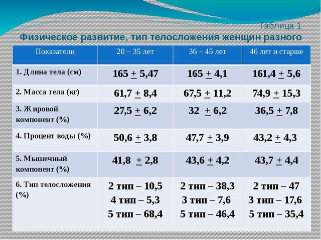 Таблица 1 Физическое развитие, тип телосложения женщин разного возраста, зан...