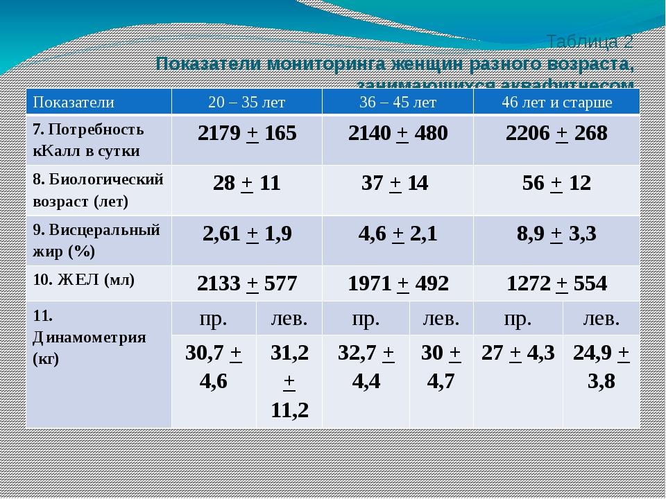 Таблица 2 Показатели мониторинга женщин разного возраста, занимающихся аквафи...
