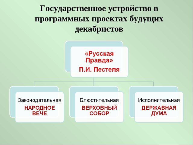 Государственное устройство в программных проектах будущих декабристов