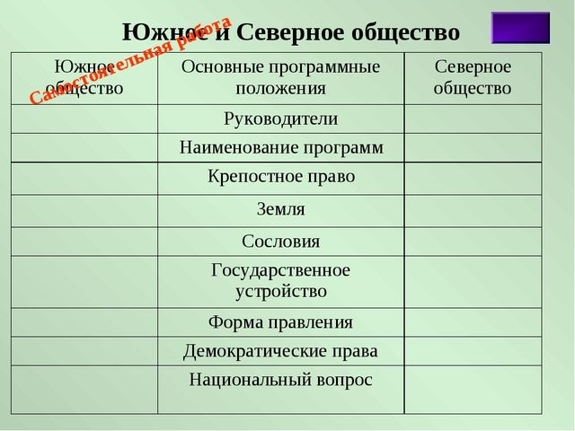 Южное и Северное общество Самостоятельная работа Южное обществоОсновные прог...