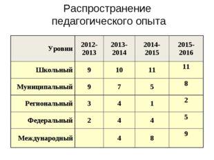 Распространение педагогического опыта Уровни2012-20132013-20142014-201520
