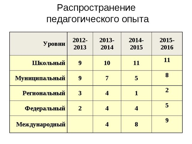 Распространение педагогического опыта Уровни2012-20132013-20142014-201520...