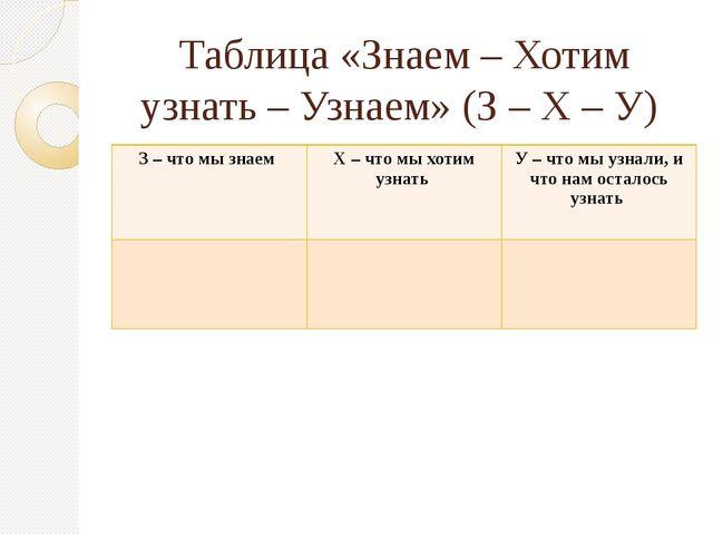 Таблица «Знаем – Хотим узнать – Узнаем» (З – Х – У) З – что мы знаем Х – что...