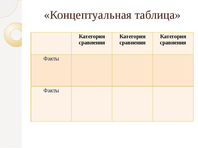 «Концептуальная таблица» Категория сравнения Категория сравнения Категория ср...