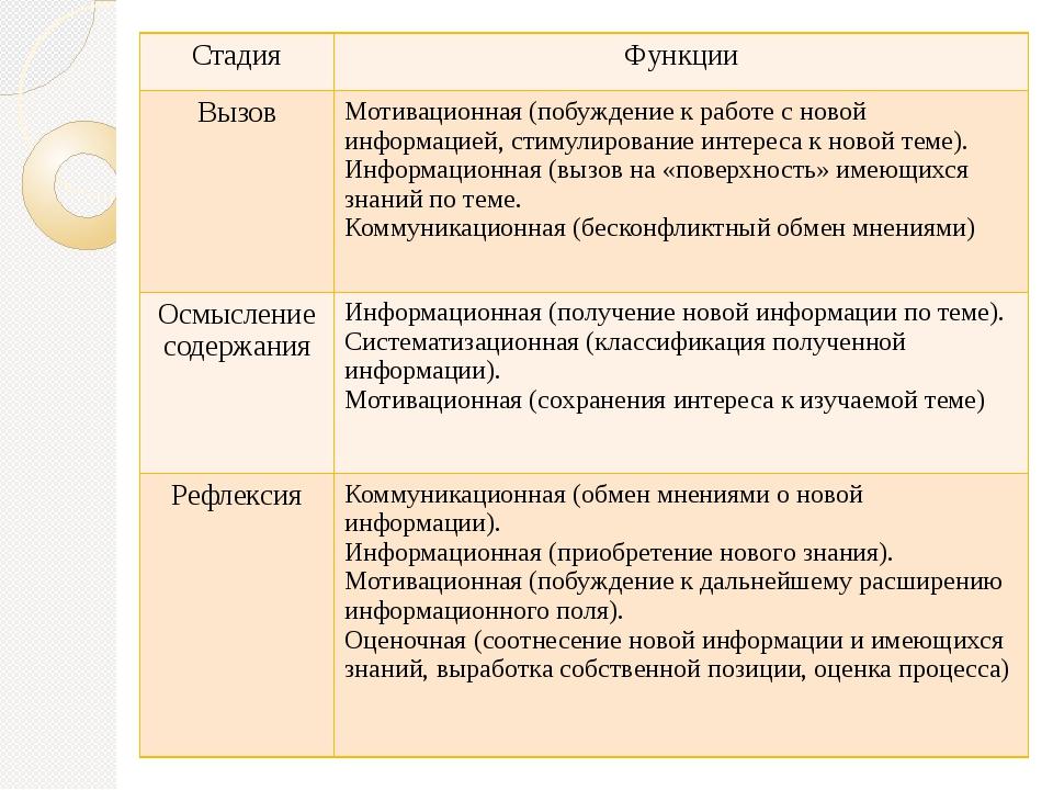 Стадия Функции Вызов Мотивационная (побуждение к работе с новой информацией,...