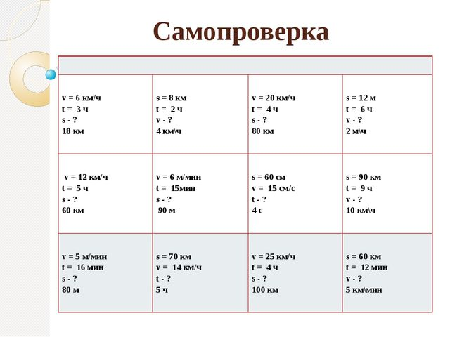 Самопроверка v = 6км/ч t = 3 ч s - ? 18км s = 8км t = 2 ч v - ? 4км\ч v = 20к...