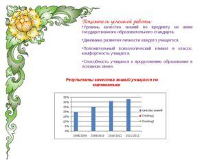 Показатели успешной работы: Уровень качества знаний по предмету не ниже госуд
