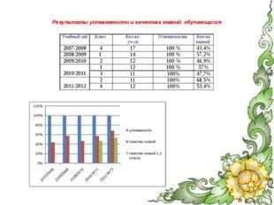 Результаты успеваемости и качества знаний обучающихся Учебный годКласс Кол-