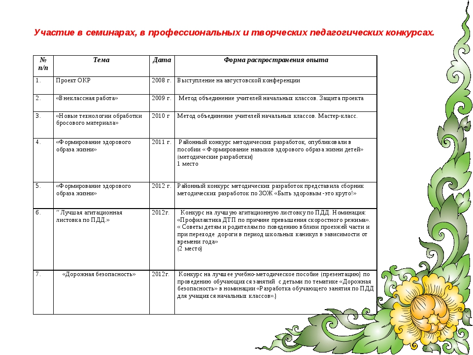 Участие в семинарах, в профессиональных и творческих педагогических конкурсах...