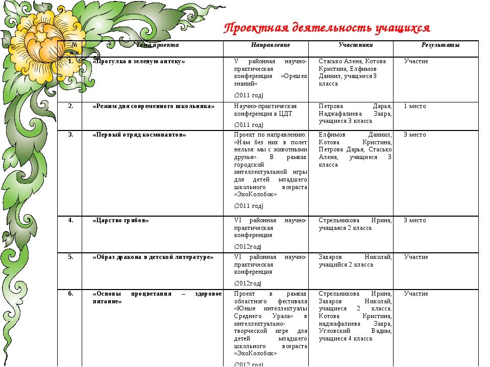 Проектная деятельность учащихся № п/пТема проектаНаправлениеУчастникиРезу...