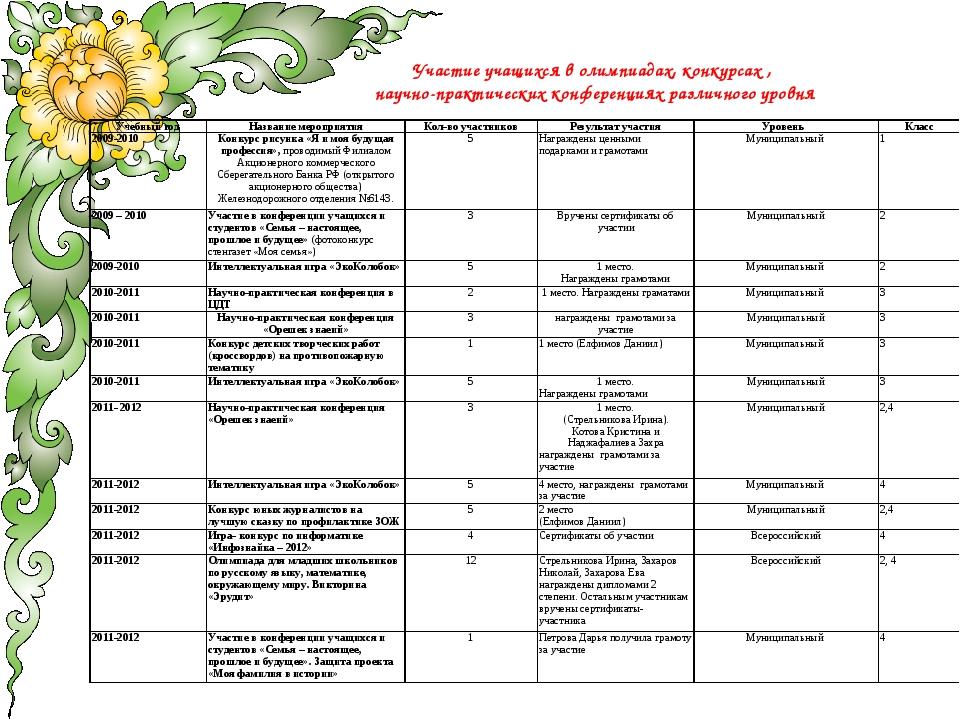 Участие учащихся в олимпиадах, конкурсах , научно-практических конференциях р...