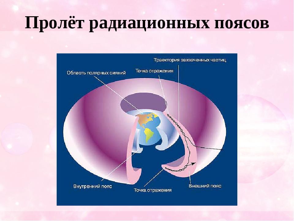 Пролёт радиационных поясов