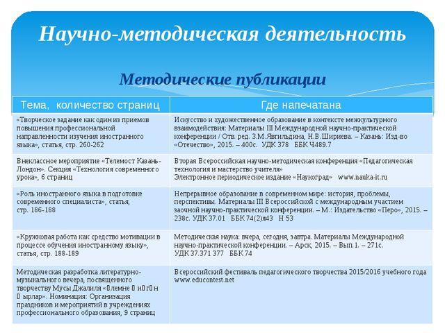Методические публикации Научно-методическая деятельность Тема, количество стр...