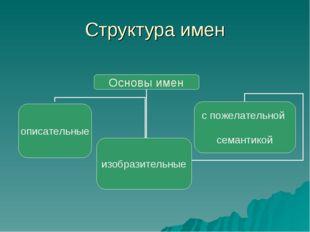 Структура имен