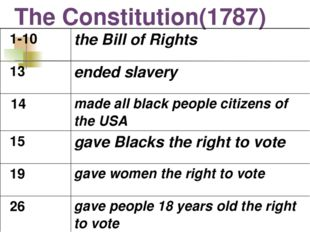 The Constitution(1787) 1-10	the Bill of Rights 13	ended slavery 14	made all b