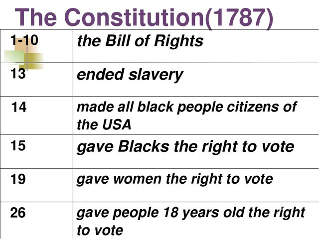 The Constitution(1787) 1-10	the Bill of Rights 13	ended slavery 14	made all b...