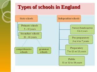 Types of schools in England comprehensive schools grammar schools