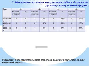 Мониторинг итоговых контрольных работ в 4 классе по русскому языку в новой фо