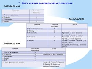 Итоги участия во всероссийских конкурсах. 2010-2011 год 2011-2012 год 2012-20