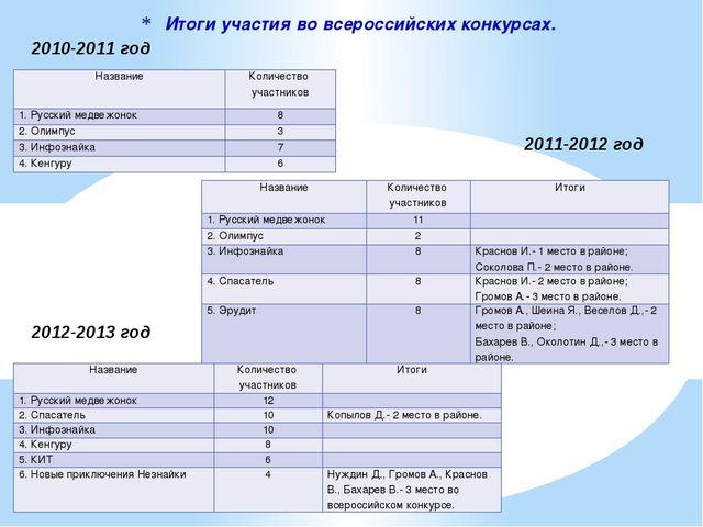 Итоги участия во всероссийских конкурсах. 2010-2011 год 2011-2012 год 2012-20...