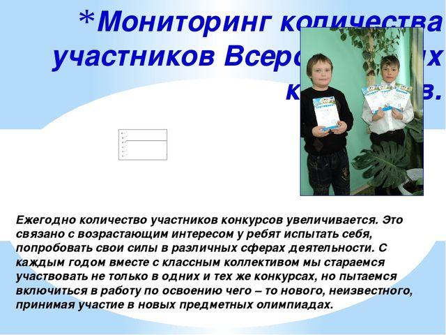 Мониторинг количества участников Всероссийских конкурсов. Ежегодно количество...
