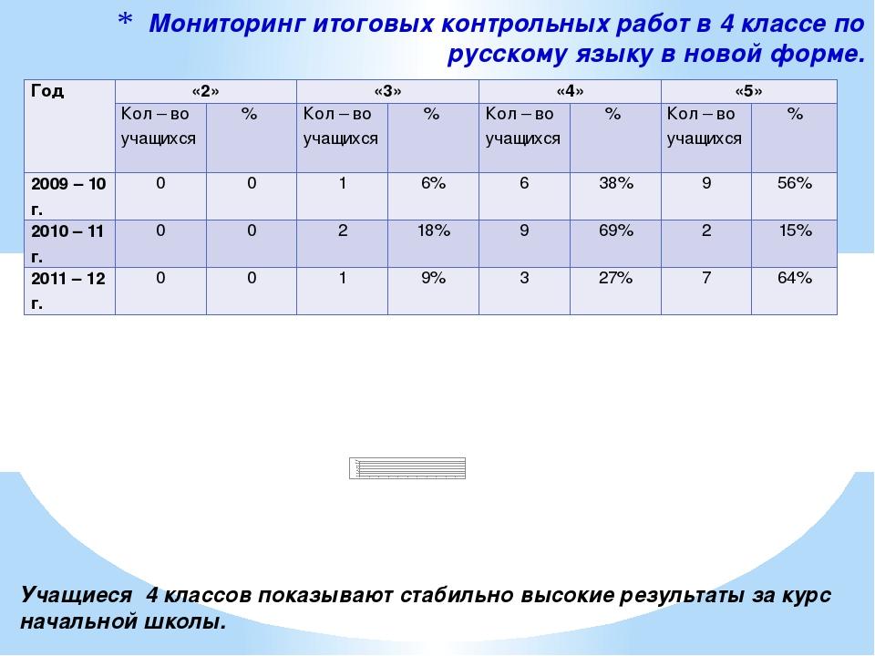 Мониторинг итоговых контрольных работ в 4 классе по русскому языку в новой фо...