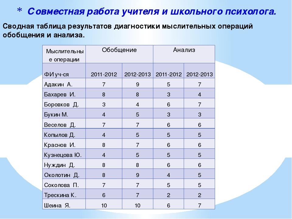 Совместная работа учителя и школьного психолога. Сводная таблица результатов...