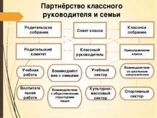 Партнёрство классного руководителя и семьи Родительское собрание Совет класса