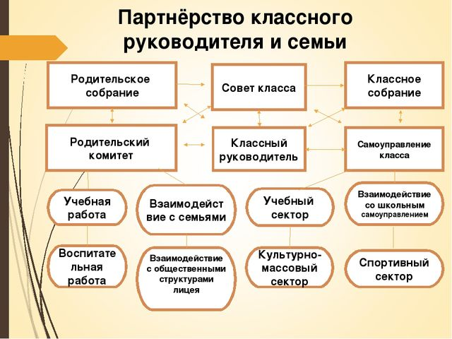 Партнёрство классного руководителя и семьи Родительское собрание Совет класса...
