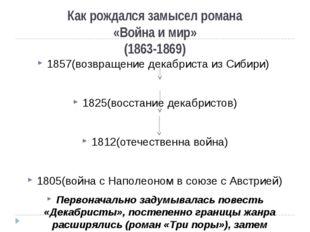 Как рождался замысел романа «Война и мир» (1863-1869) 1857(возвращение декабр