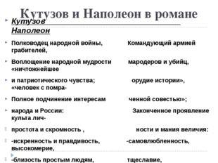 Кутузов и Наполеон в романе Кутузов Наполеон Полководец народной войны, Коман