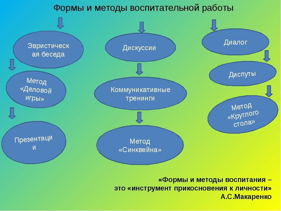 Формы и методы воспитательной работы Презентации Диалог Диспуты Коммуникативн...