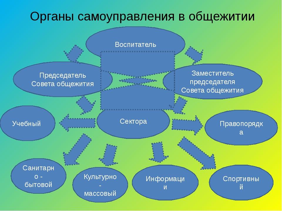 Органы самоуправления в общежитии Воспитатель Председатель Совета общежития З...