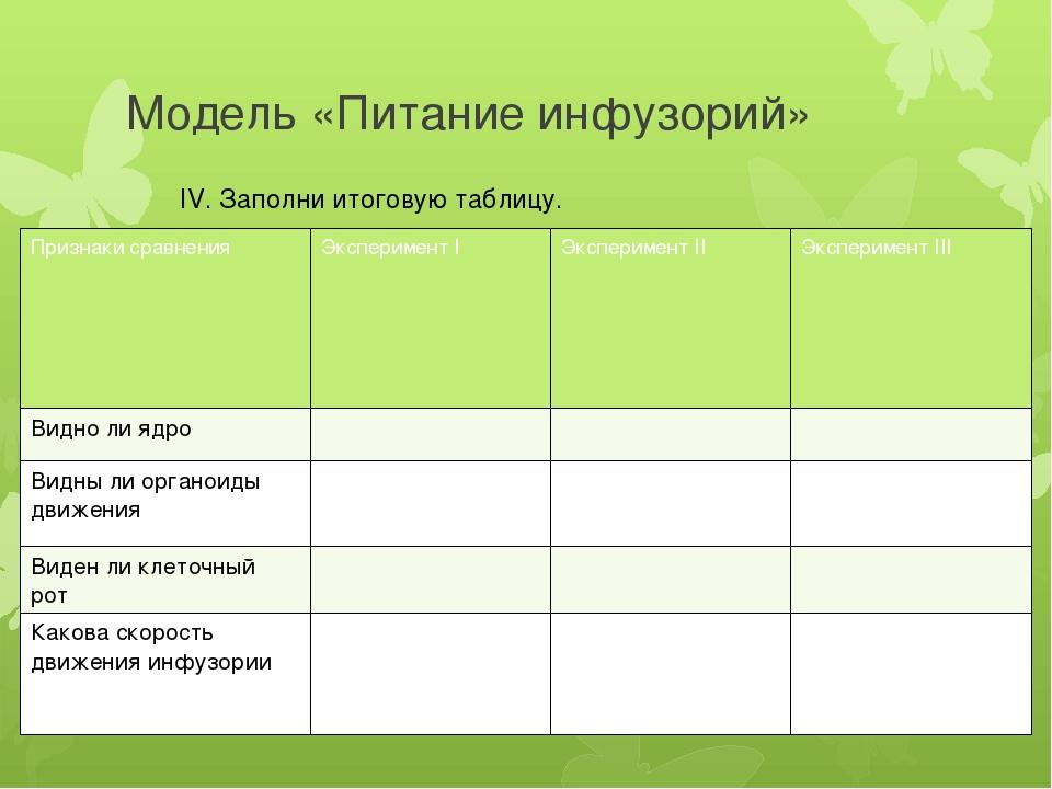 Модель «Питание инфузорий» IV. Заполни итоговую таблицу. Признаки сравнения Э...