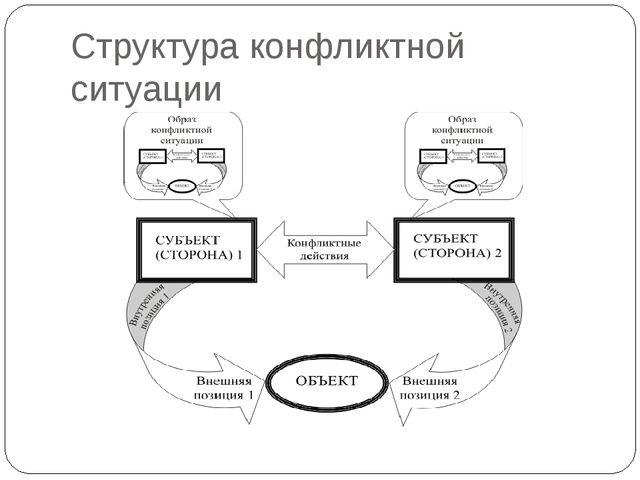Структура конфликтной ситуации